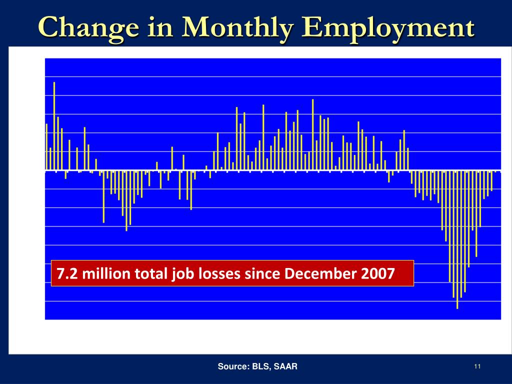 Change in Monthly Employment