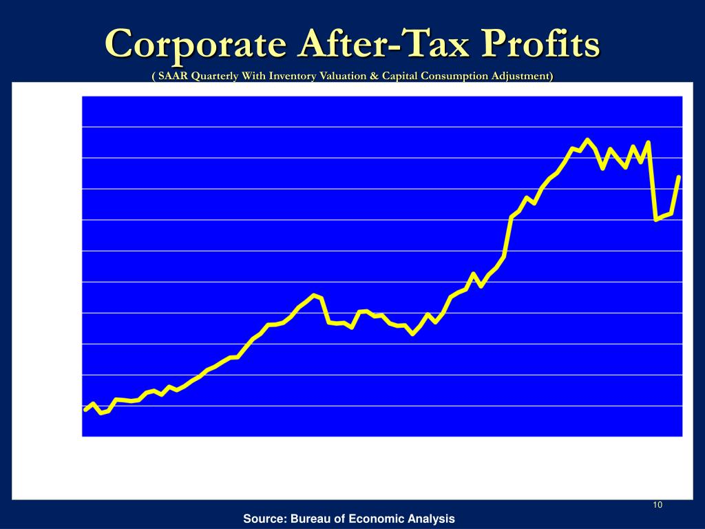 Corporate After-Tax Profits