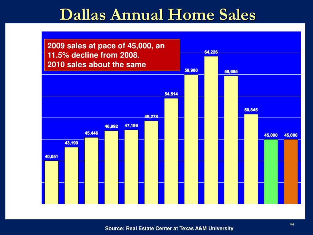 Dallas Annual Home Sales