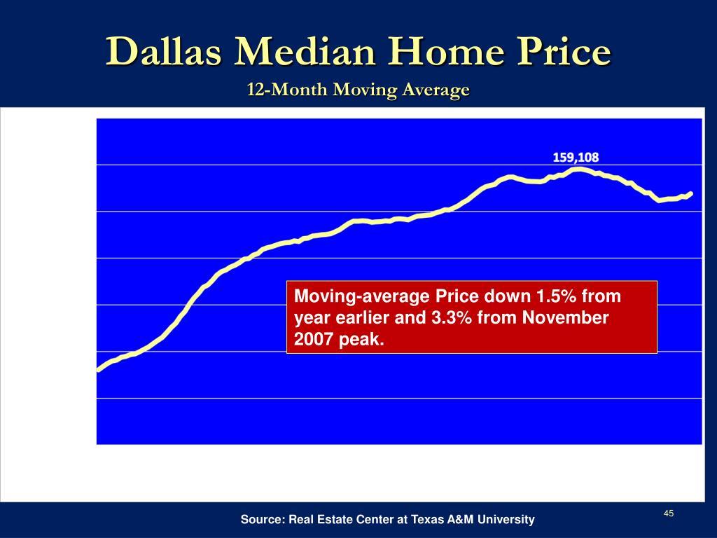 Dallas Median Home Price