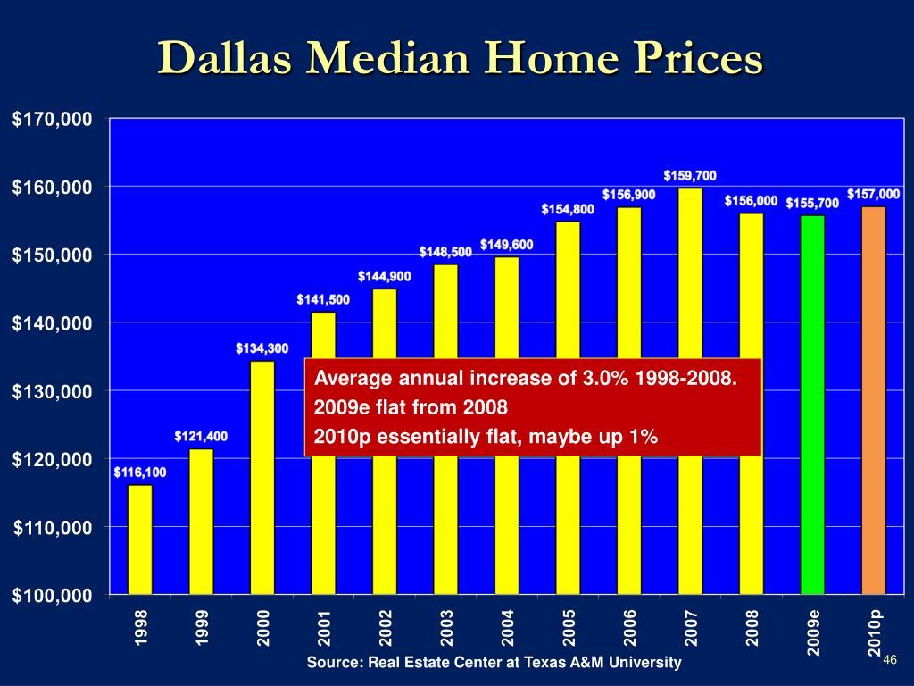 Dallas Median Home Prices