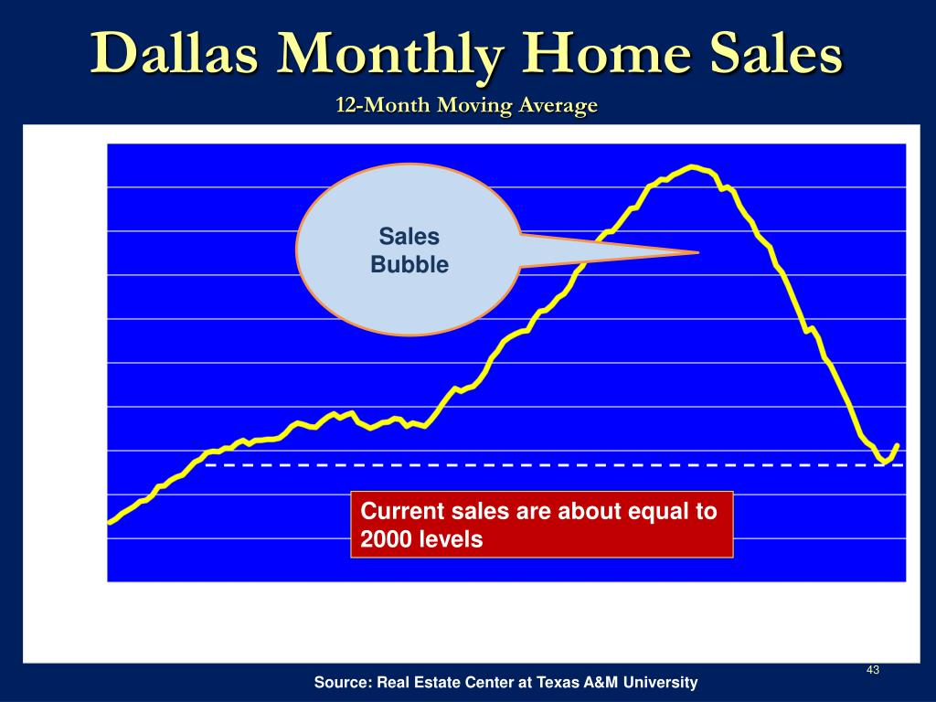 Dallas Monthly Home Sales
