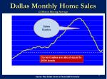 dallas monthly home sales 12 month moving average