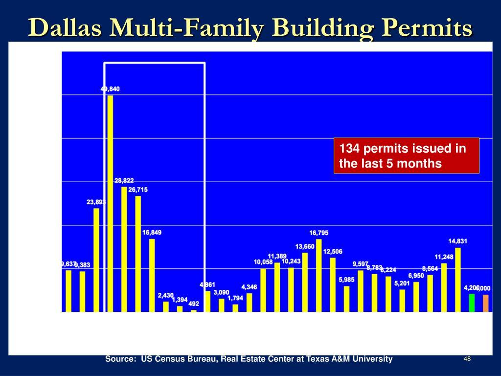 Dallas Multi-Family Building Permits