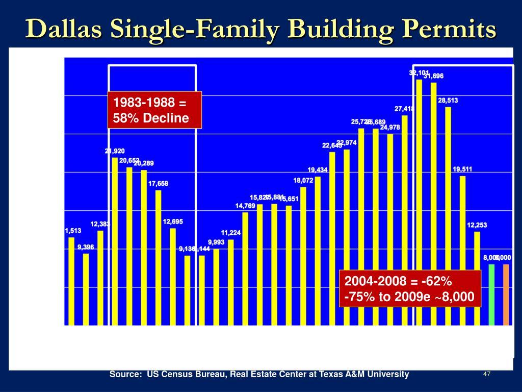 Dallas Single-Family Building Permits