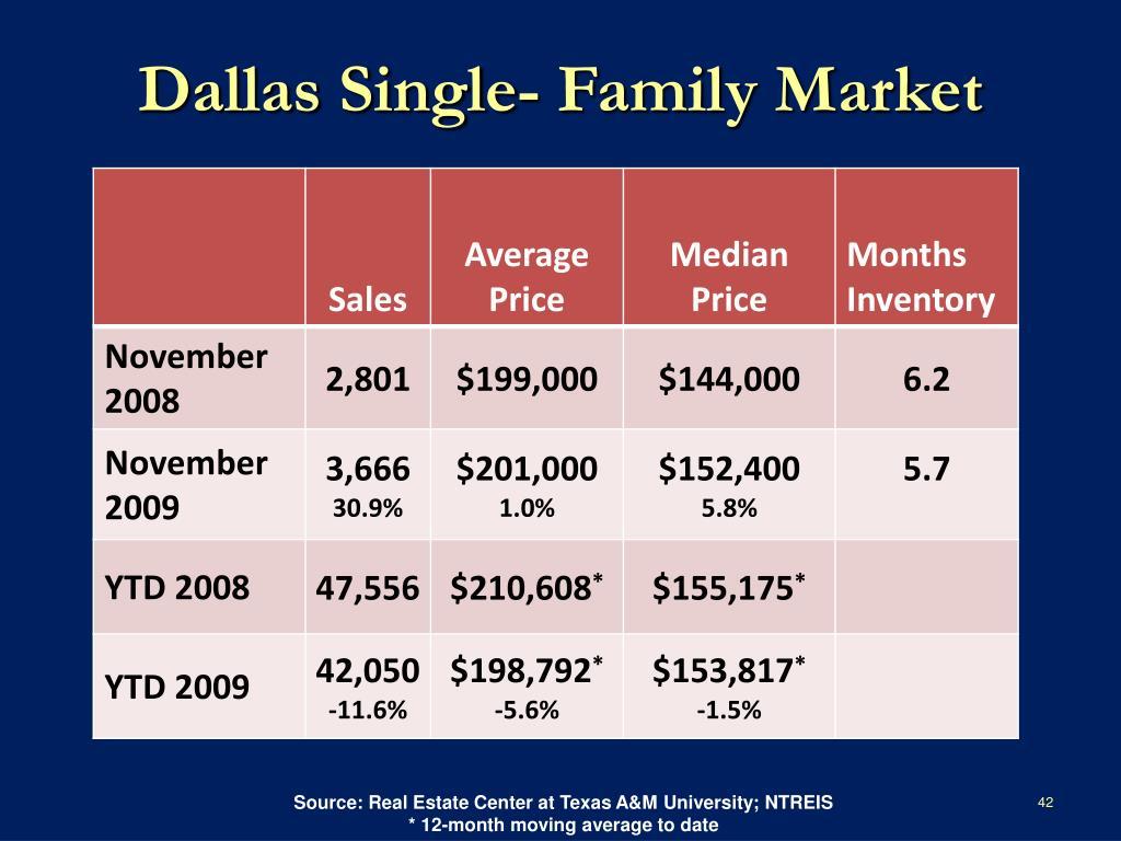 Dallas Single- Family Market