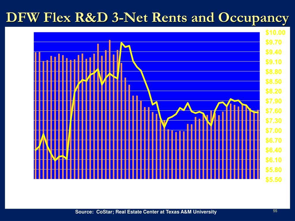 DFW Flex R&D 3-Net Rents and Occupancy