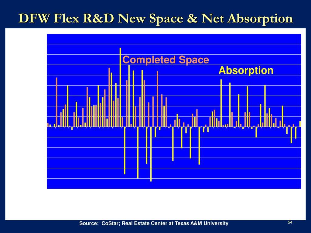DFW Flex R&D New Space & Net Absorption