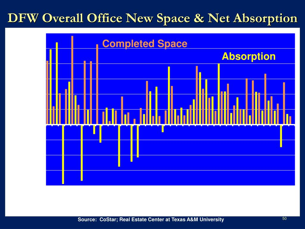 DFW Overall Office New Space & Net Absorption
