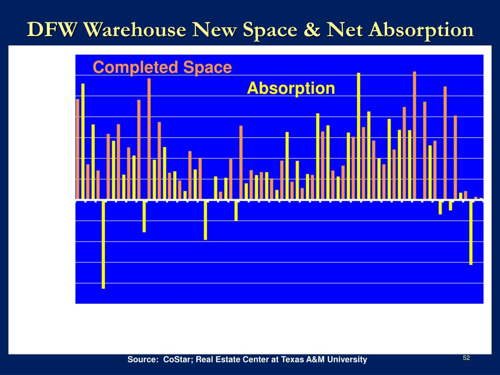 DFW Warehouse New Space & Net Absorption
