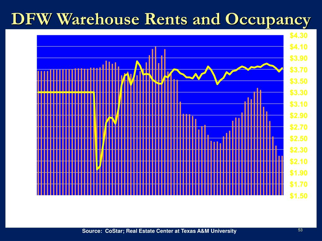 DFW Warehouse Rents and Occupancy