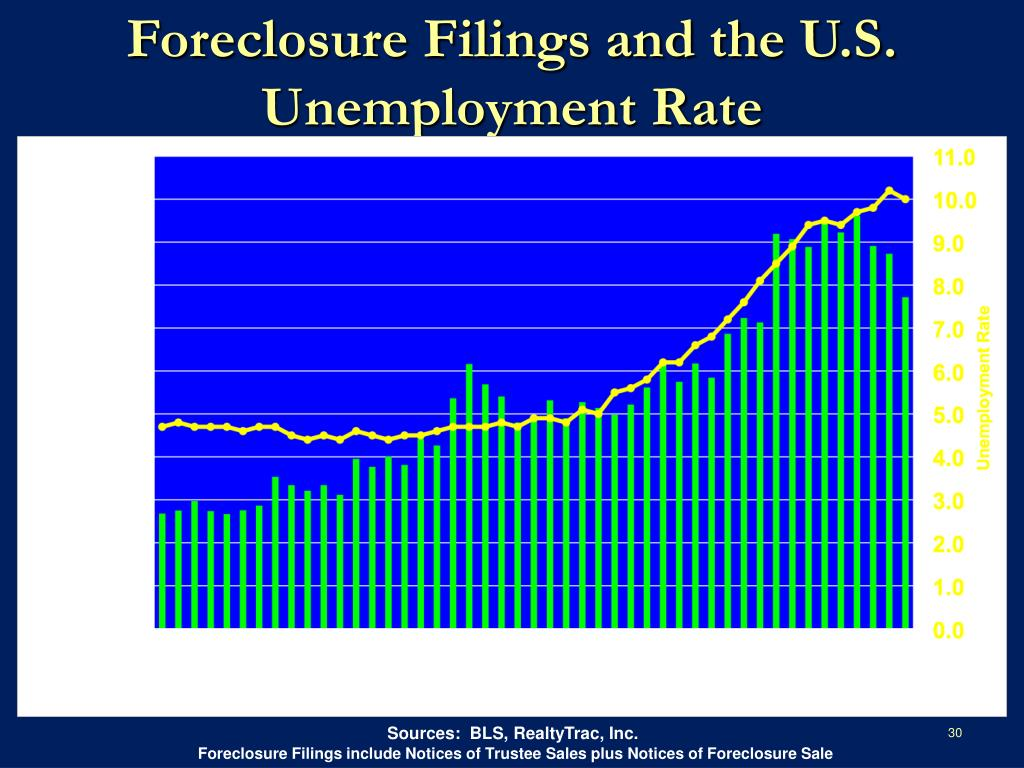 Foreclosure Filings and the U.S. Unemployment Rate