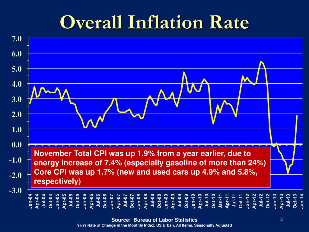Overall Inflation Rate