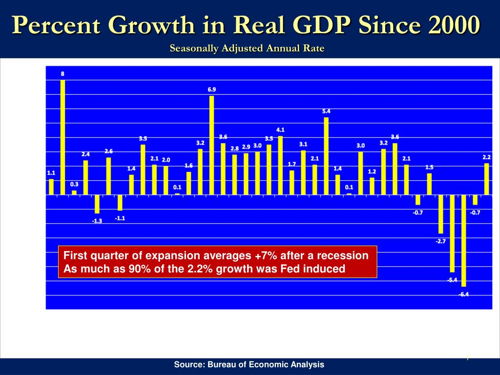 Percent Growth in Real GDP Since 2000