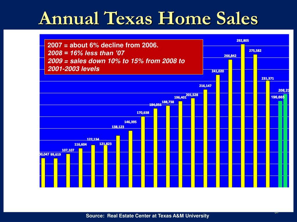Annual Texas Home Sales