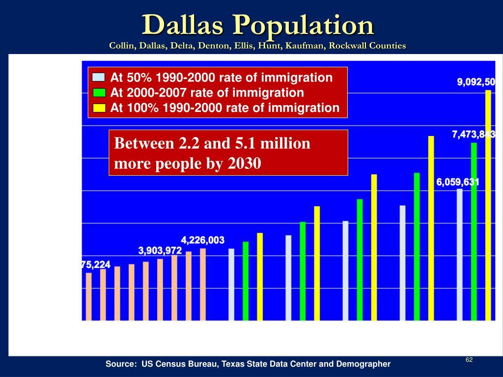 Dallas Population