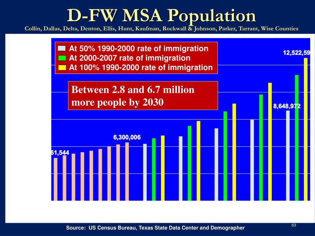 D-FW MSA Population