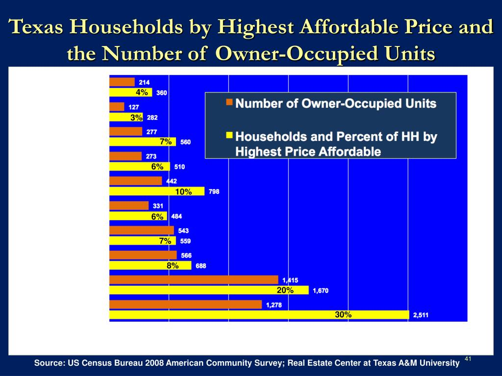Texas Households by Highest Affordable Price and the Number of Owner-Occupied Units