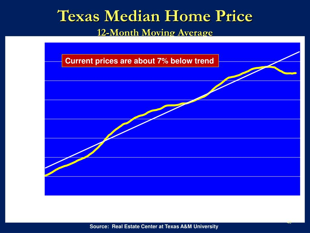 Texas Median Home Price