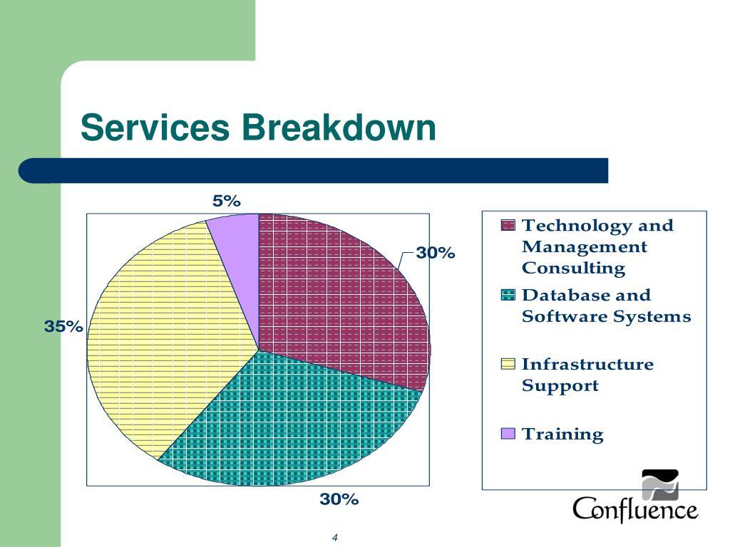 Services Breakdown