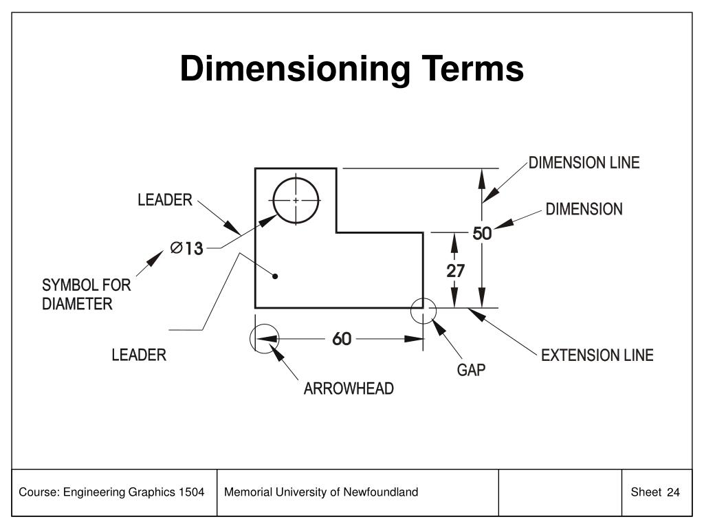 Dimensioning Terms
