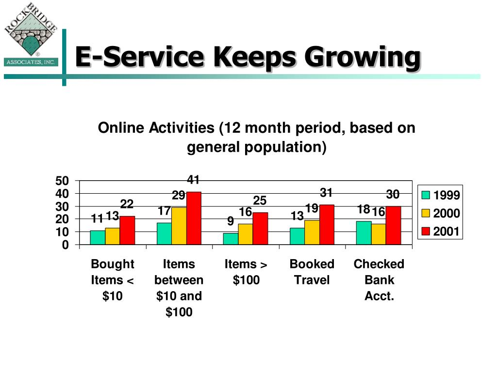 E-Service Keeps Growing