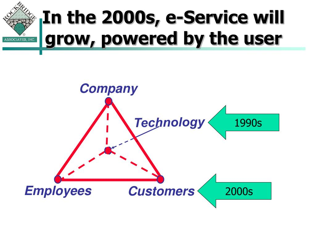 In the 2000s, e-Service will grow, powered by the user