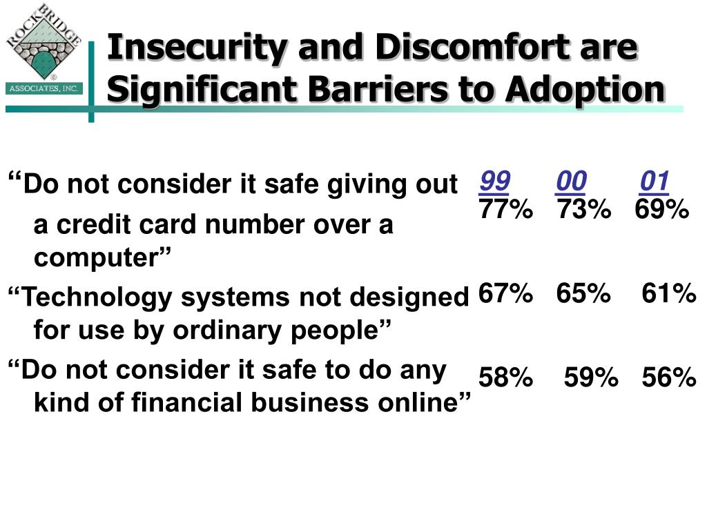 Insecurity and Discomfort are Significant Barriers to Adoption