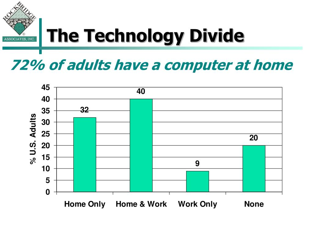 The Technology Divide