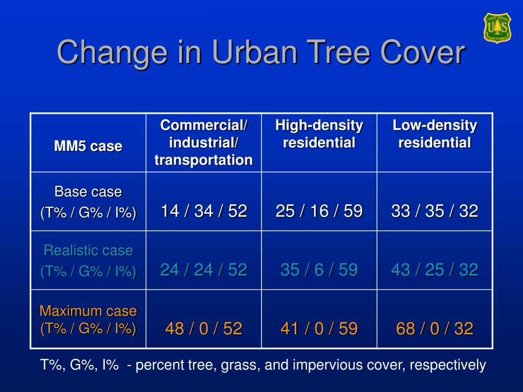 Change in Urban Tree Cover
