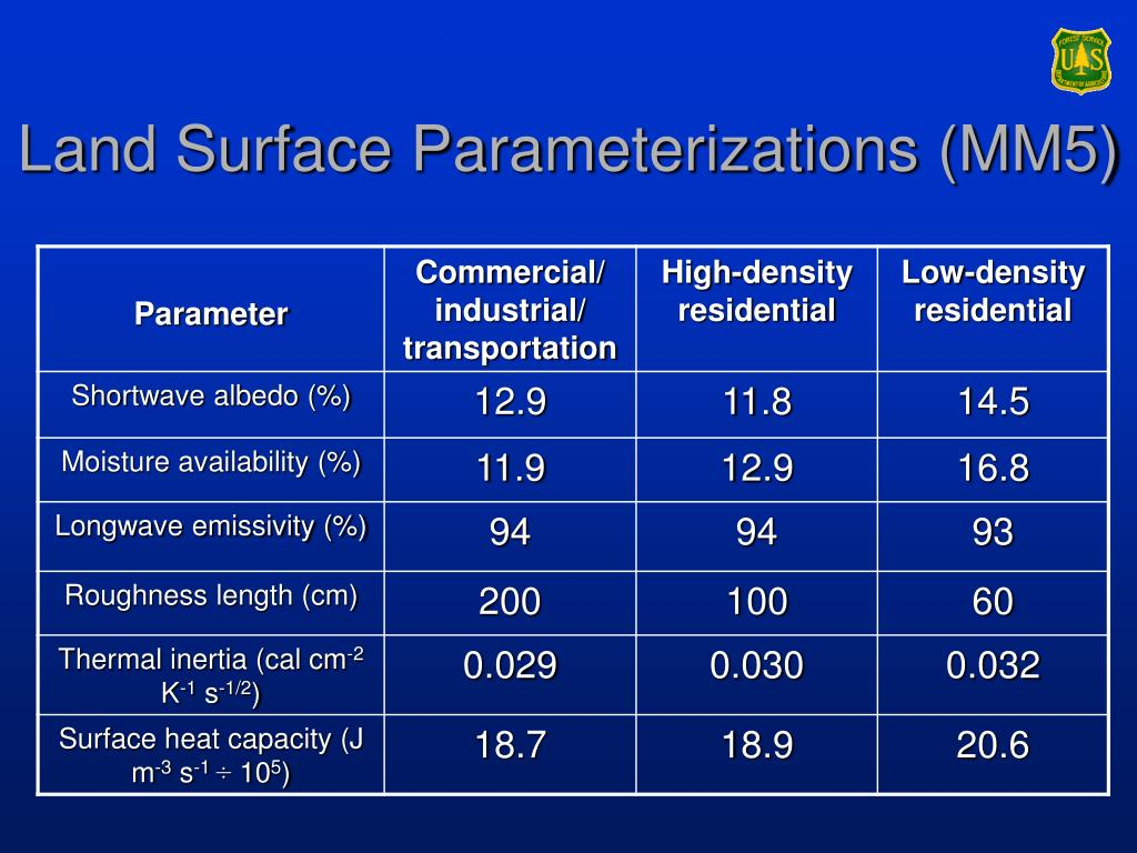 Land Surface Parameterizations (MM5)