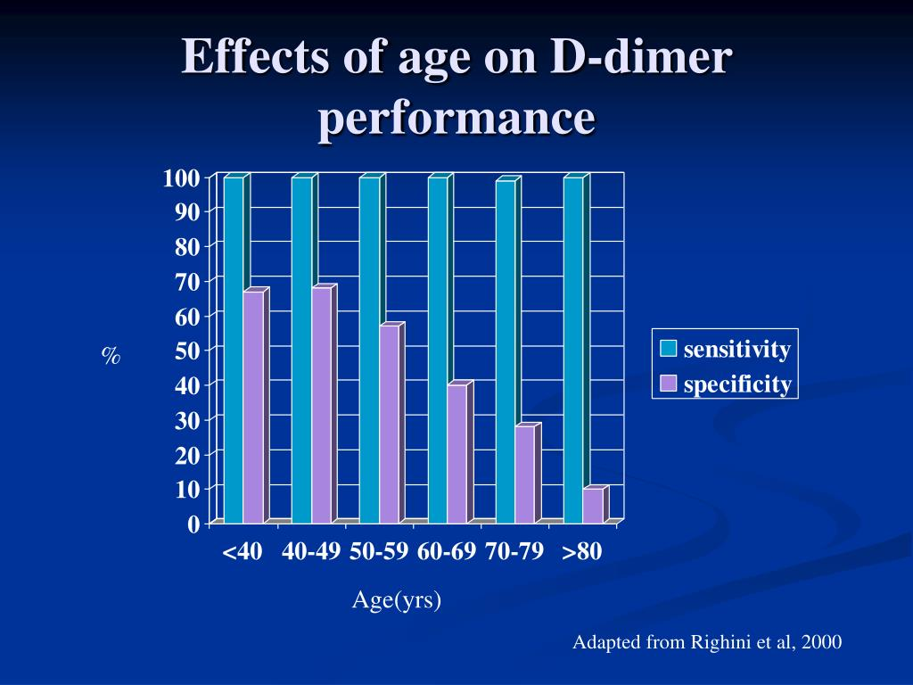 Effects of age on D-dimer performance