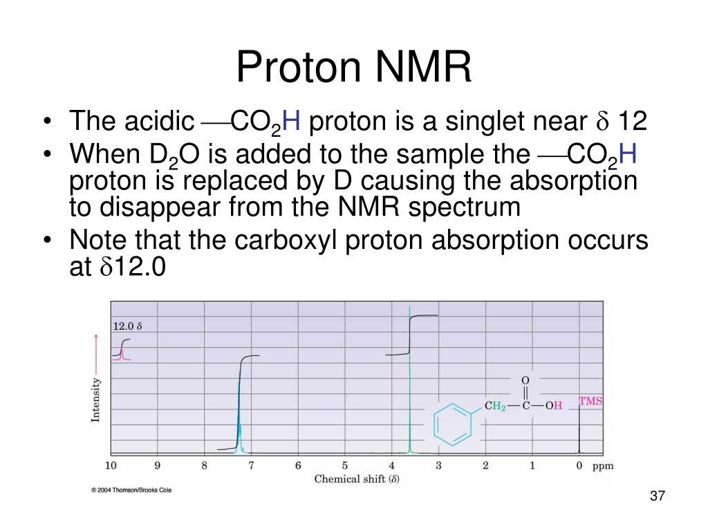 Proton NMR