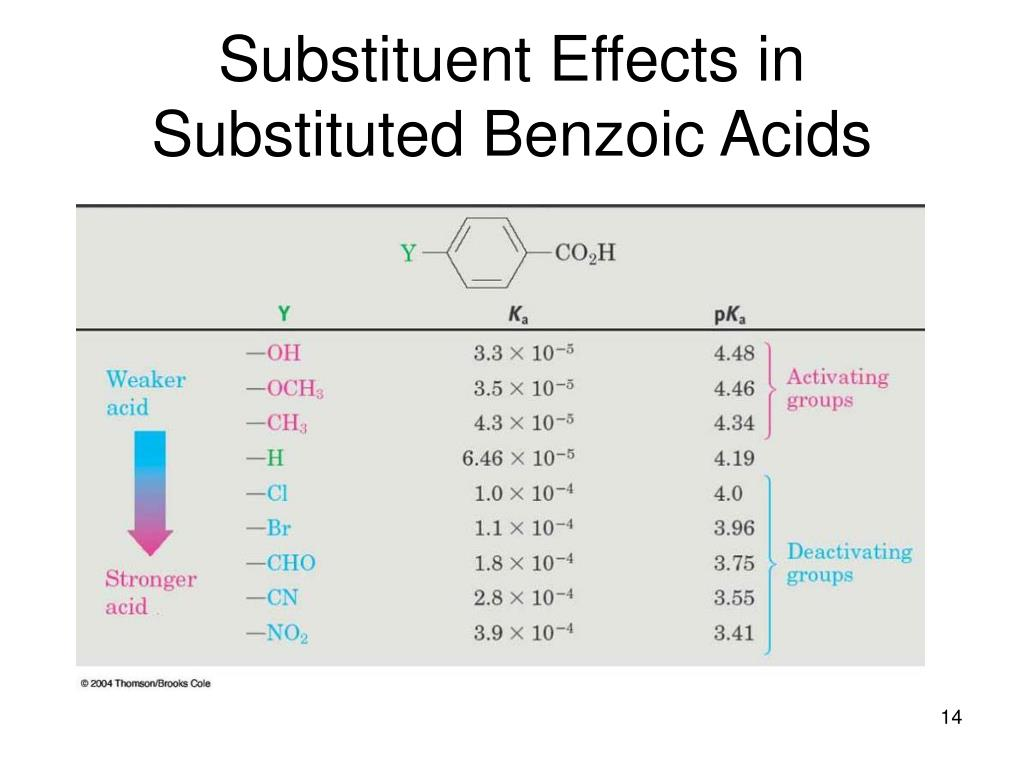 Substituent Effects in Substituted Benzoic Acids