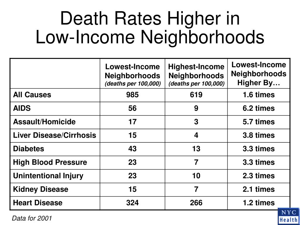 Death Rates Higher in