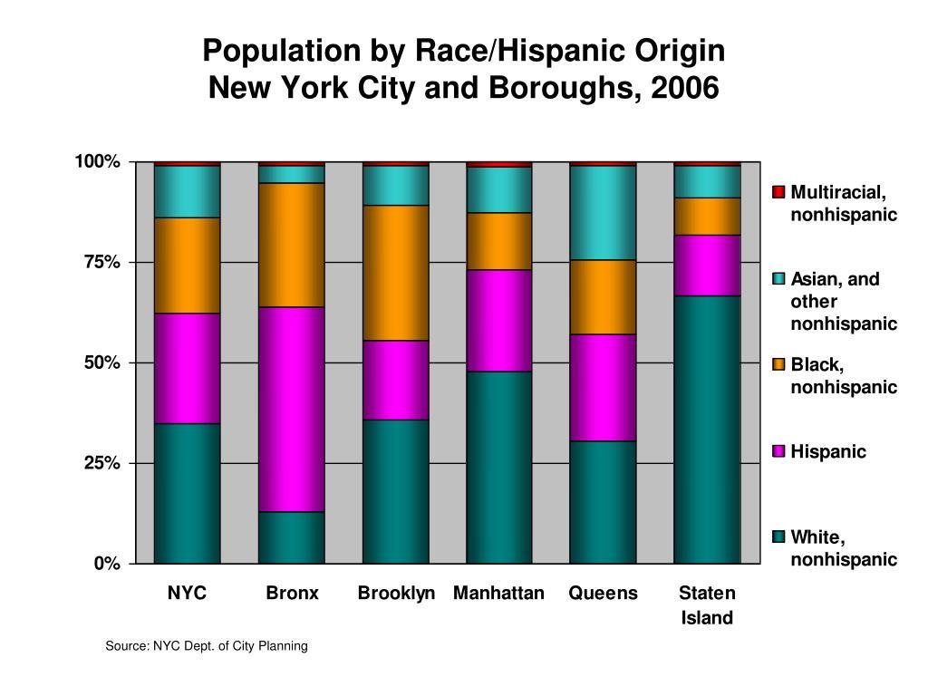 Population by Race/Hispanic Origin
