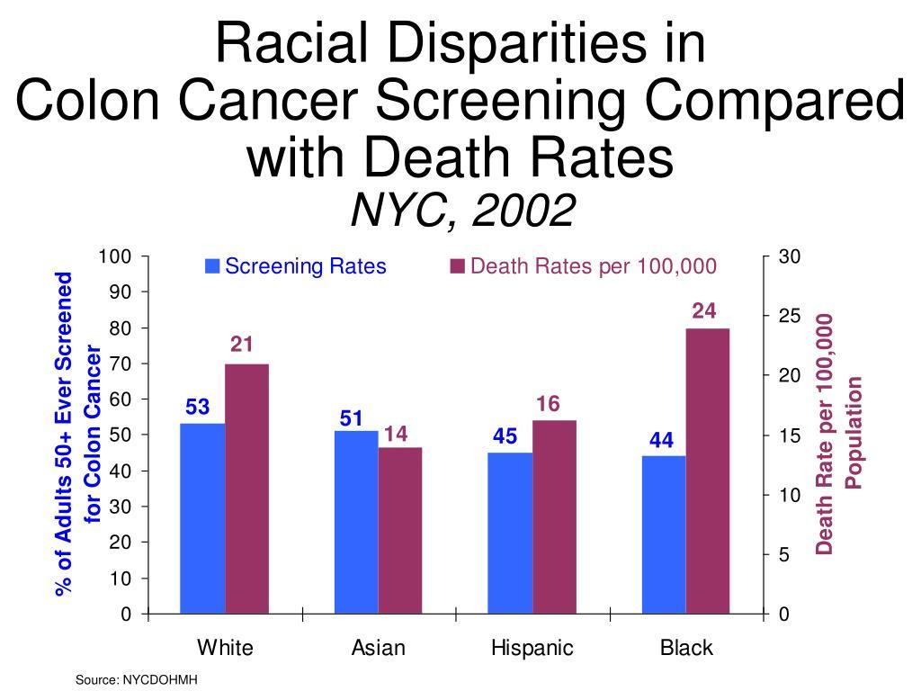 Racial Disparities in