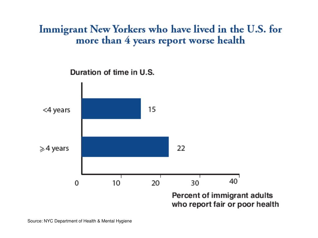 Source: NYC Department of Health & Mental Hygiene