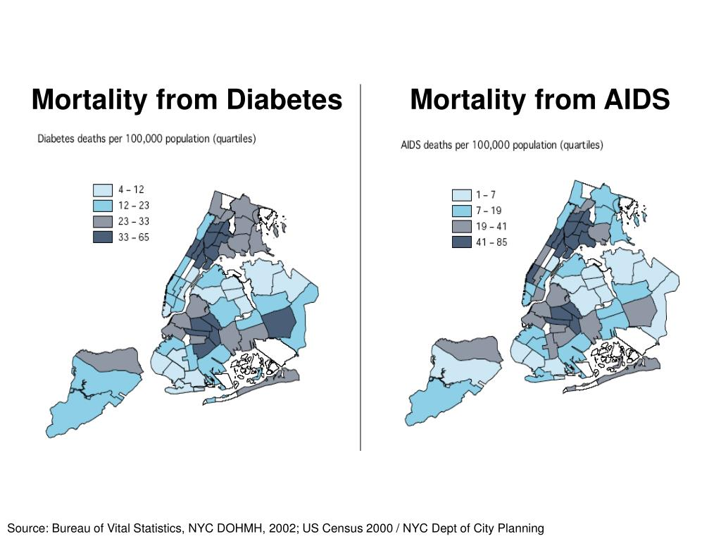 Mortality from Diabetes