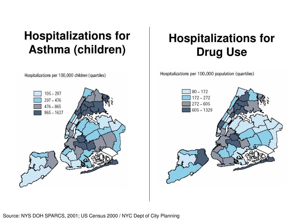 Hospitalizations for Asthma (children)