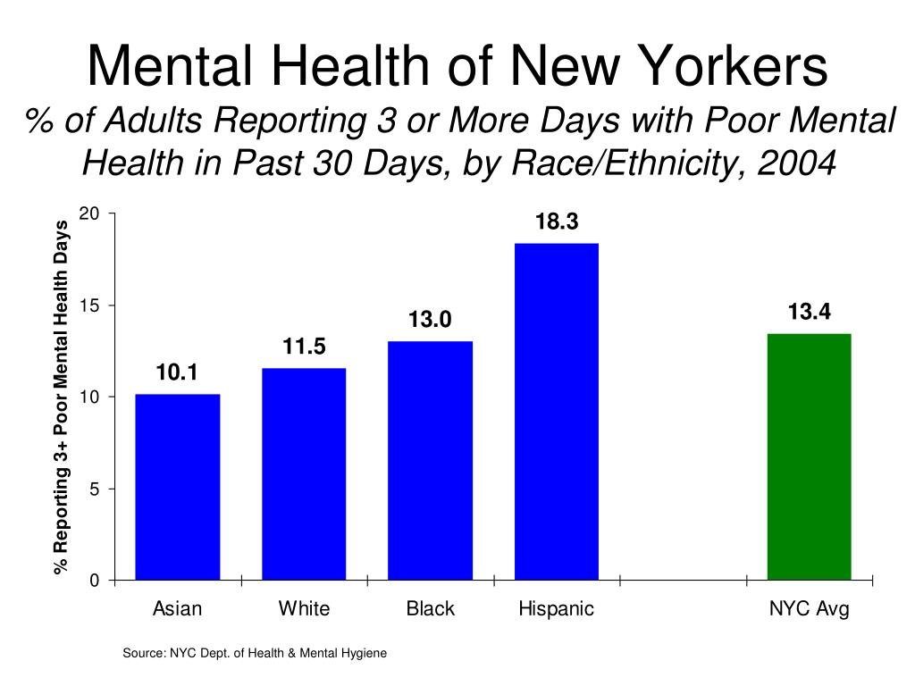 Mental Health of New Yorkers