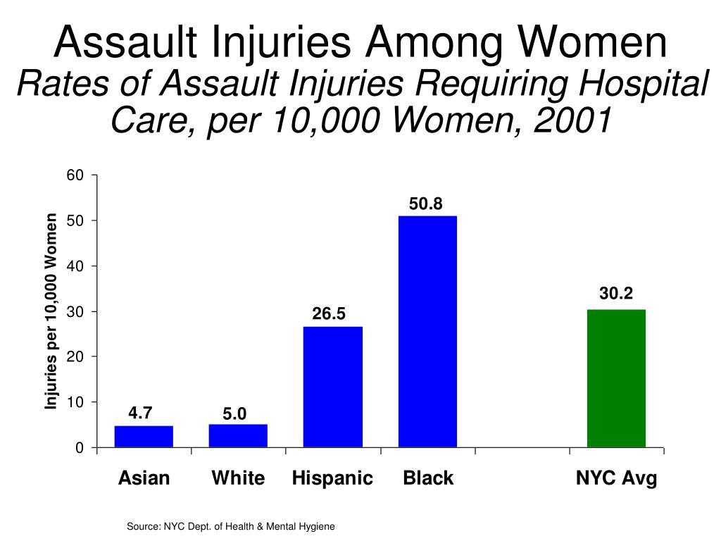 Assault Injuries Among Women