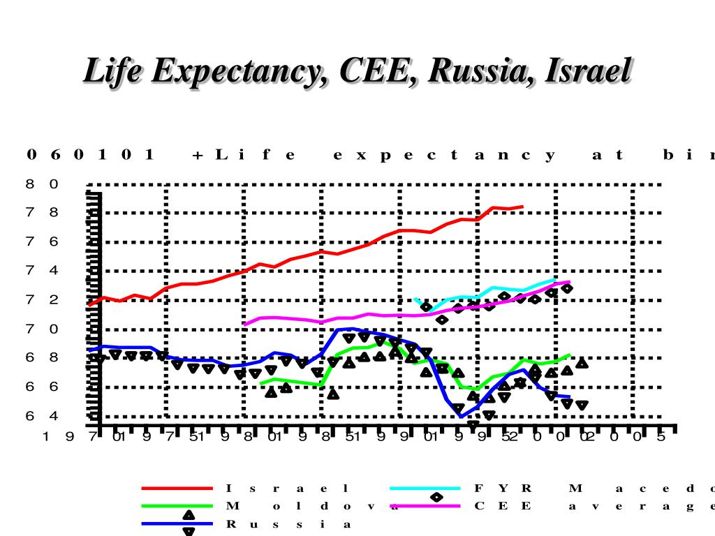 Life Expectancy, CEE, Russia, Israel