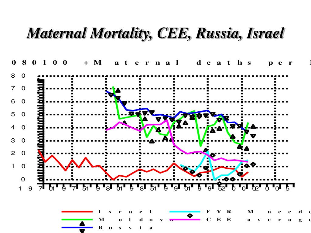 Maternal Mortality, CEE, Russia, Israel