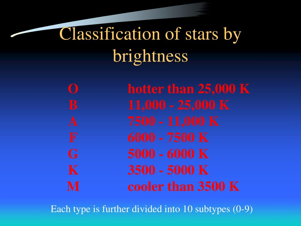Classification of stars by brightness