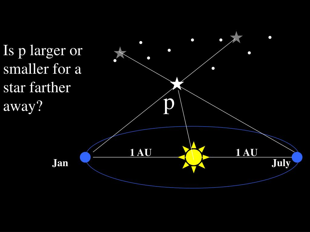 Is p larger or smaller for a star farther away?