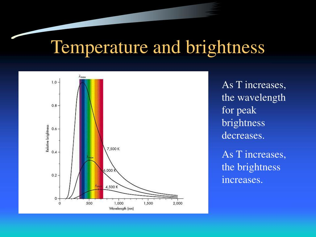 Temperature and brightness