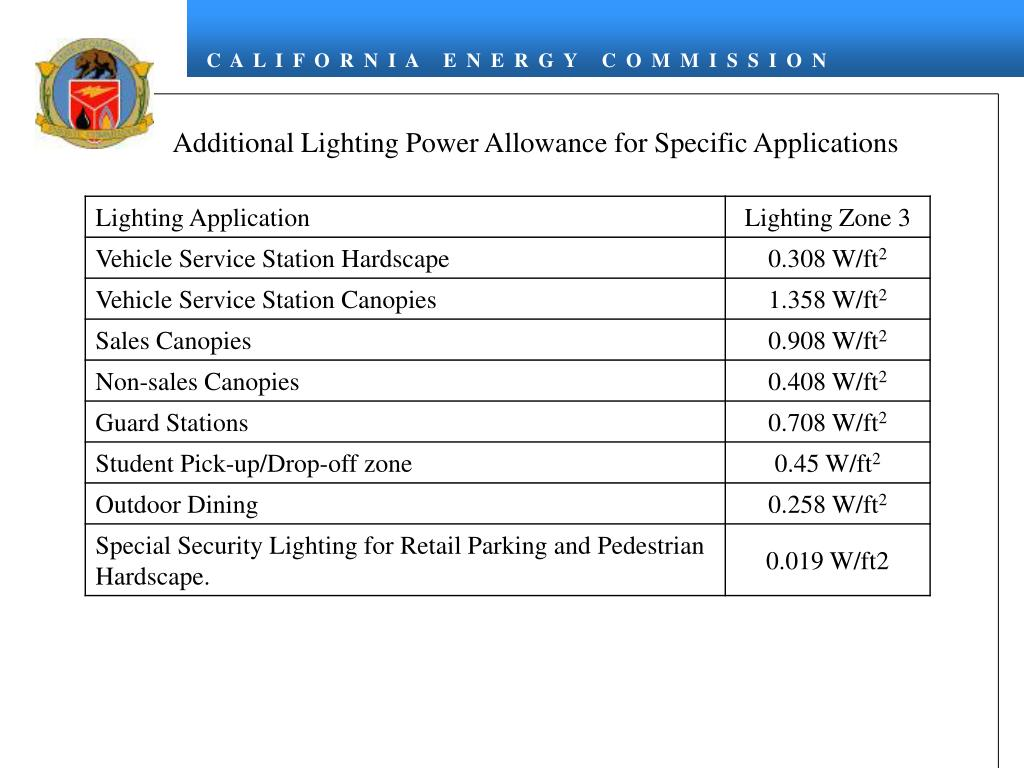 Additional Lighting Power Allowance for Specific Applications