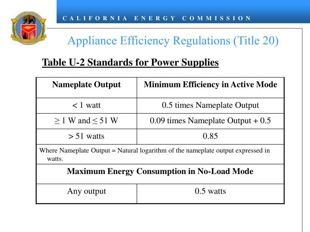 Appliance Efficiency Regulations (Title 20)