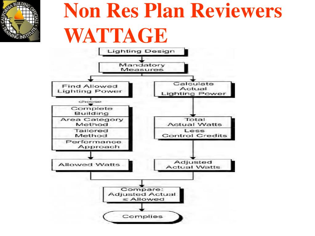 Non Res Plan Reviewers
